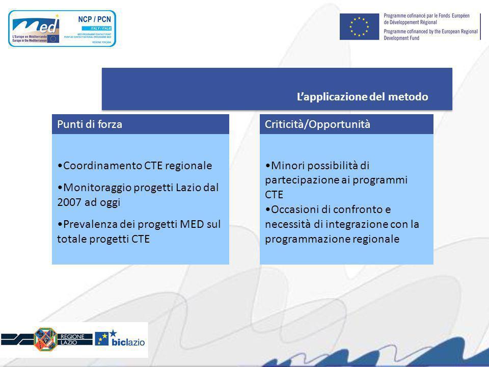Lapplicazione del metodo Coordinamento CTE regionale Monitoraggio progetti Lazio dal 2007 ad oggi Prevalenza dei progetti MED sul totale progetti CTE Minori possibilità di partecipazione ai programmi CTE Occasioni di confronto e necessità di integrazione con la programmazione regionale Punti di forzaCriticità/Opportunità