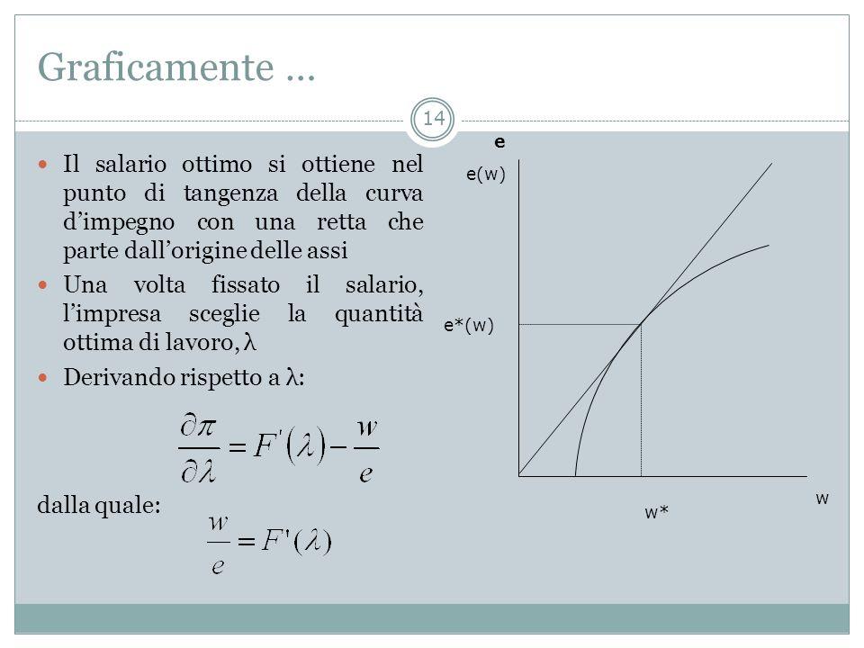 Graficamente … Il salario ottimo si ottiene nel punto di tangenza della curva dimpegno con una retta che parte dallorigine delle assi Una volta fissat