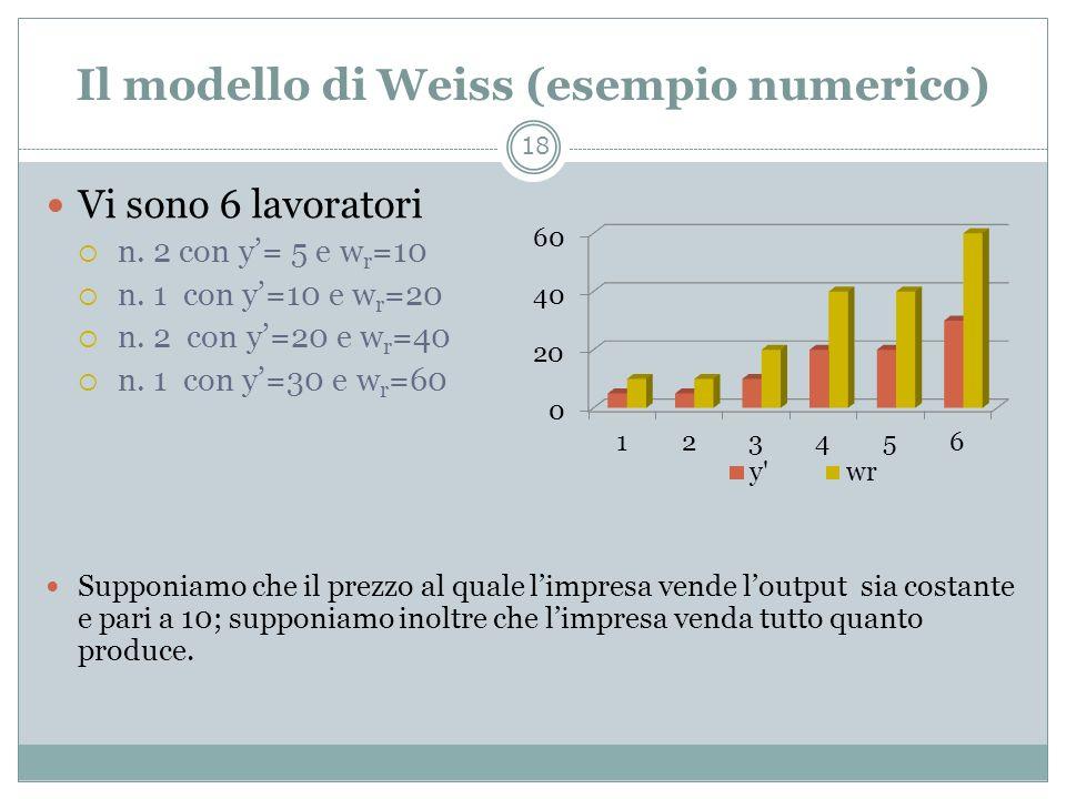 Il modello di Weiss (esempio numerico) Vi sono 6 lavoratori n. 2 con y= 5 e w r =10 n. 1 con y=10 e w r =20 n. 2 con y=20 e w r =40 n. 1 con y=30 e w