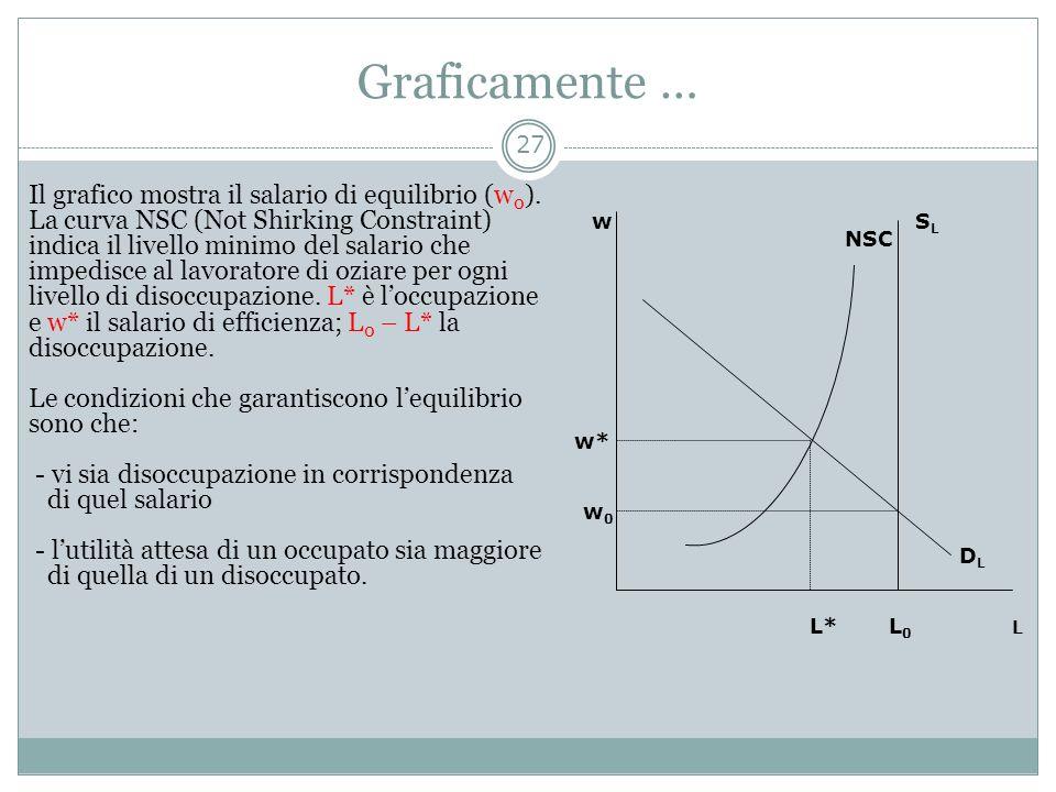 Graficamente … Il grafico mostra il salario di equilibrio (w 0 ). La curva NSC (Not Shirking Constraint) indica il livello minimo del salario che impe