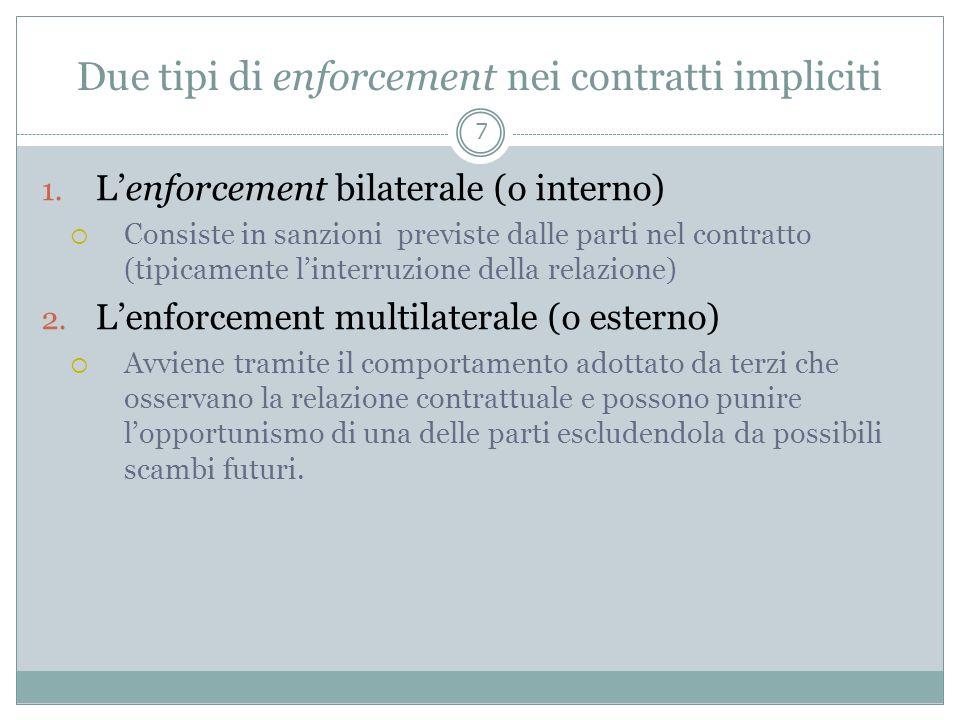 Due tipi di enforcement nei contratti impliciti 1. Lenforcement bilaterale (o interno) Consiste in sanzioni previste dalle parti nel contratto (tipica