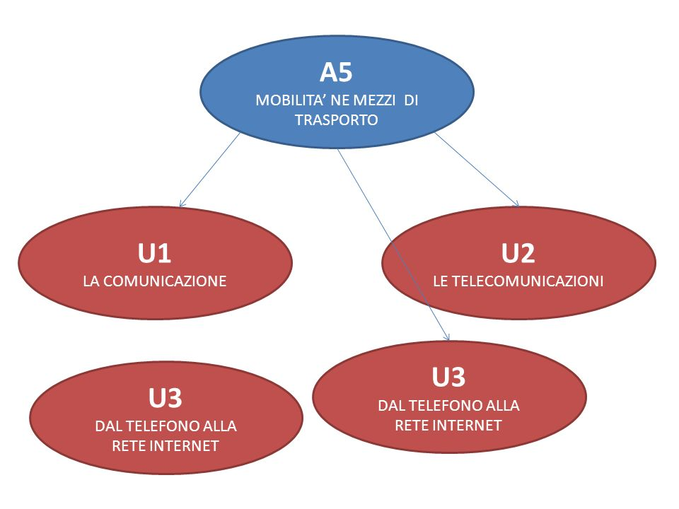 A5 MOBILITA NE MEZZI DI TRASPORTO U1 LA COMUNICAZIONE U3 DAL TELEFONO ALLA RETE INTERNET U2 LE TELECOMUNICAZIONI U3 DAL TELEFONO ALLA RETE INTERNET