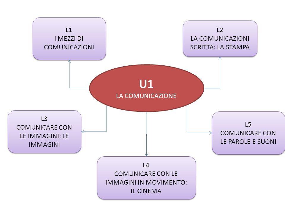 U1 LA COMUNICAZIONE L1 I MEZZI DI COMUNICAZIONI L1 I MEZZI DI COMUNICAZIONI L2 LA COMUNICAZIONI SCRITTA: LA STAMPA L2 LA COMUNICAZIONI SCRITTA: LA STA