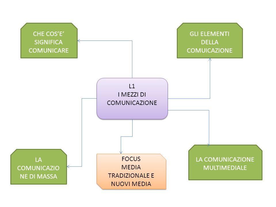 LA COMUNICAZIO NE DI MASSA GLI ELEMENTI DELLA COMUICAZIONE CHE COSE SIGNIFICA COMUNICARE L1 I MEZZI DI COMUNICAZIONE L1 I MEZZI DI COMUNICAZIONE LA CO