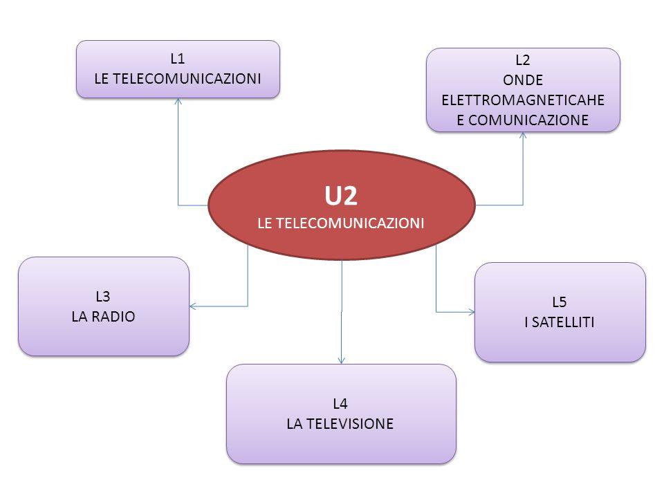 U2 LE TELECOMUNICAZIONI L1 LE TELECOMUNICAZIONI L1 LE TELECOMUNICAZIONI L2 ONDE ELETTROMAGNETICAHE E COMUNICAZIONE L2 ONDE ELETTROMAGNETICAHE E COMUNI