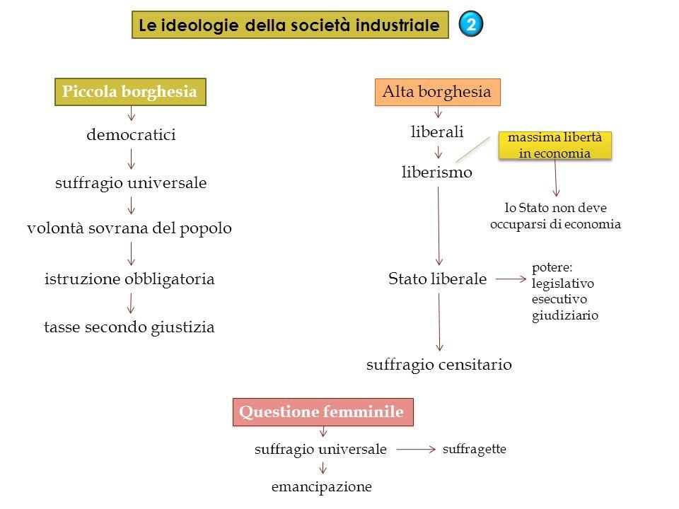 Le ideologie della società industriale 2 Piccola borghesia Alta borghesia democratici suffragio universale volontà sovrana del popolo istruzione obbli