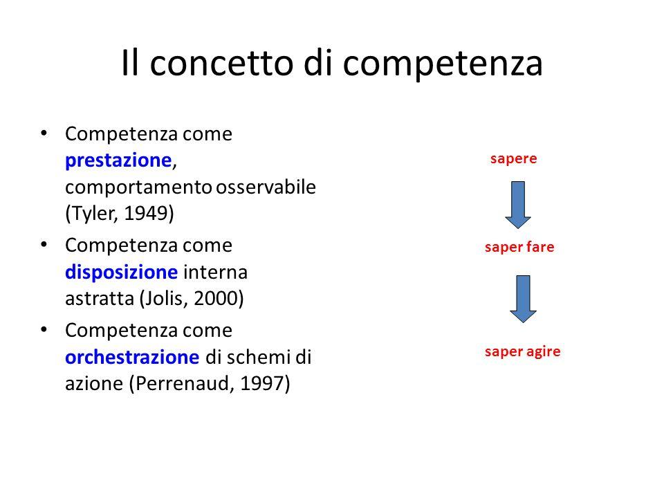 Il concetto di competenza Competenza come prestazione, comportamento osservabile (Tyler, 1949) Competenza come disposizione interna astratta (Jolis, 2