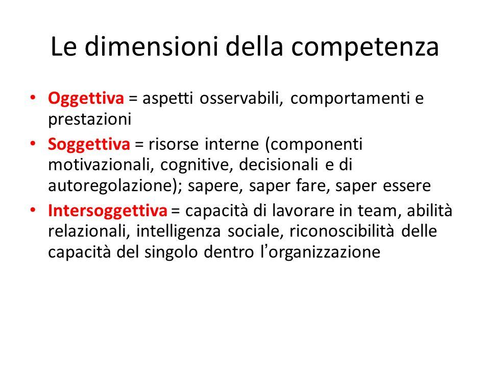 Le dimensioni della competenza Oggettiva = aspetti osservabili, comportamenti e prestazioni Soggettiva = risorse interne (componenti motivazionali, co