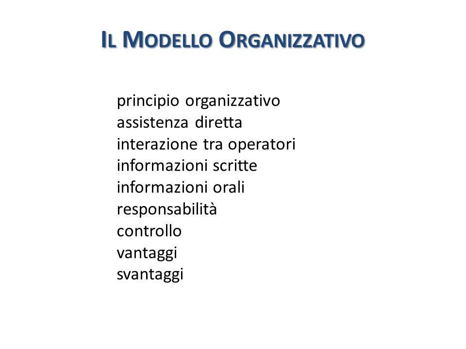 I L M ODELLO O RGANIZZATIVO principio organizzativo assistenza diretta interazione tra operatori informazioni scritte informazioni orali responsabilit