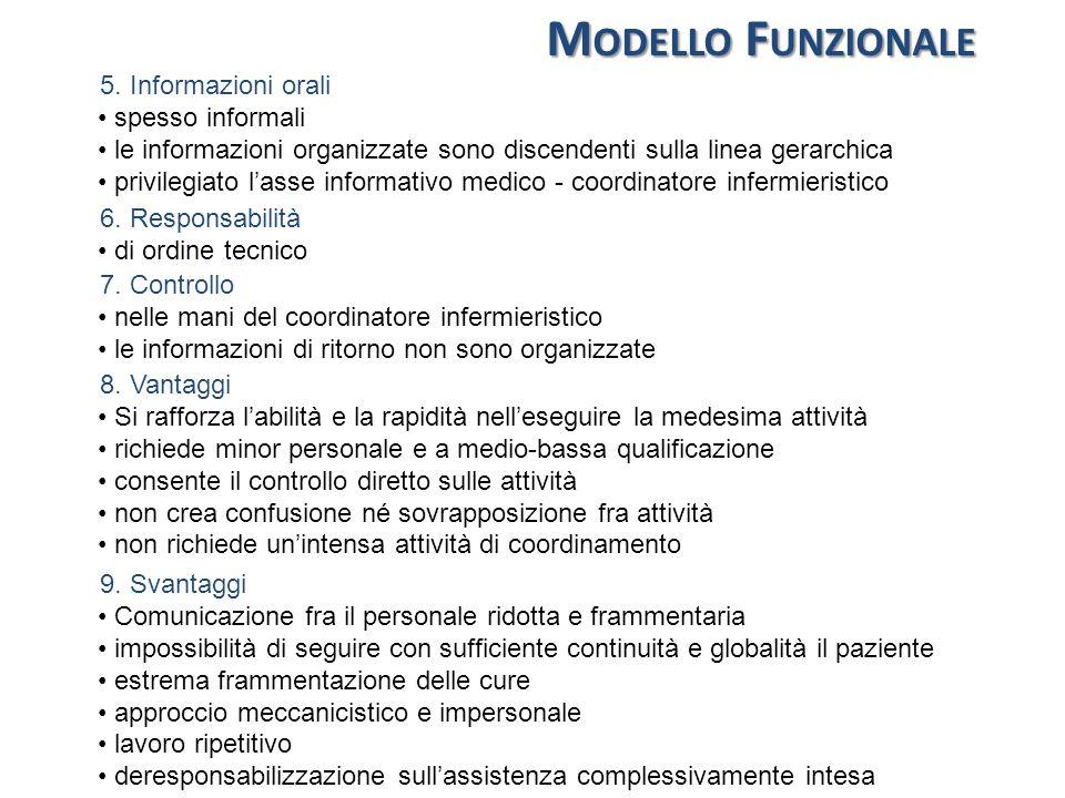 M ODELLO F UNZIONALE 5. Informazioni orali spesso informali le informazioni organizzate sono discendenti sulla linea gerarchica privilegiato lasse inf