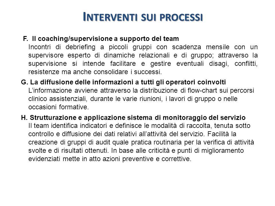 I NTERVENTI SUI PROCESSI F. Il coaching/supervisione a supporto del team Incontri di debriefing a piccoli gruppi con scadenza mensile con un superviso