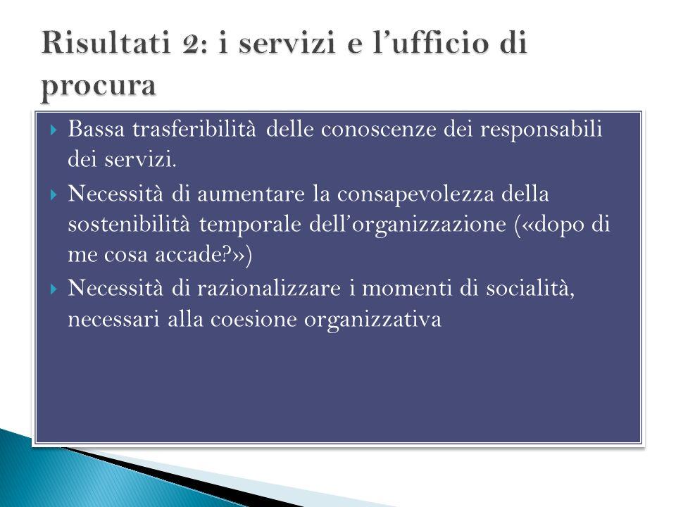 Bassa trasferibilità delle conoscenze dei responsabili dei servizi. Necessità di aumentare la consapevolezza della sostenibilità temporale dellorganiz