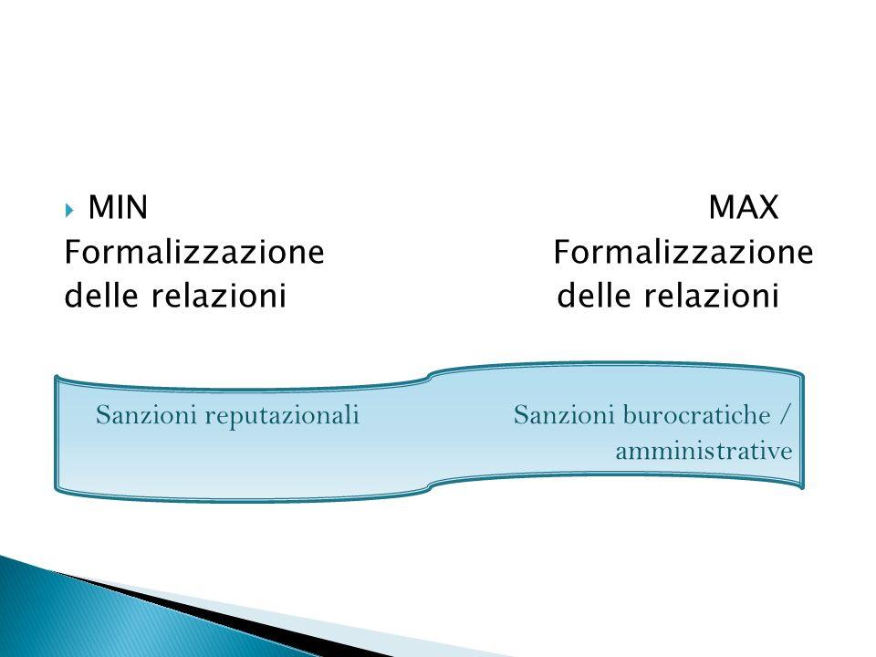 MIN MAX Formalizzazione delle relazioni Sanzioni reputazionali Sanzioni burocratiche / amministrative
