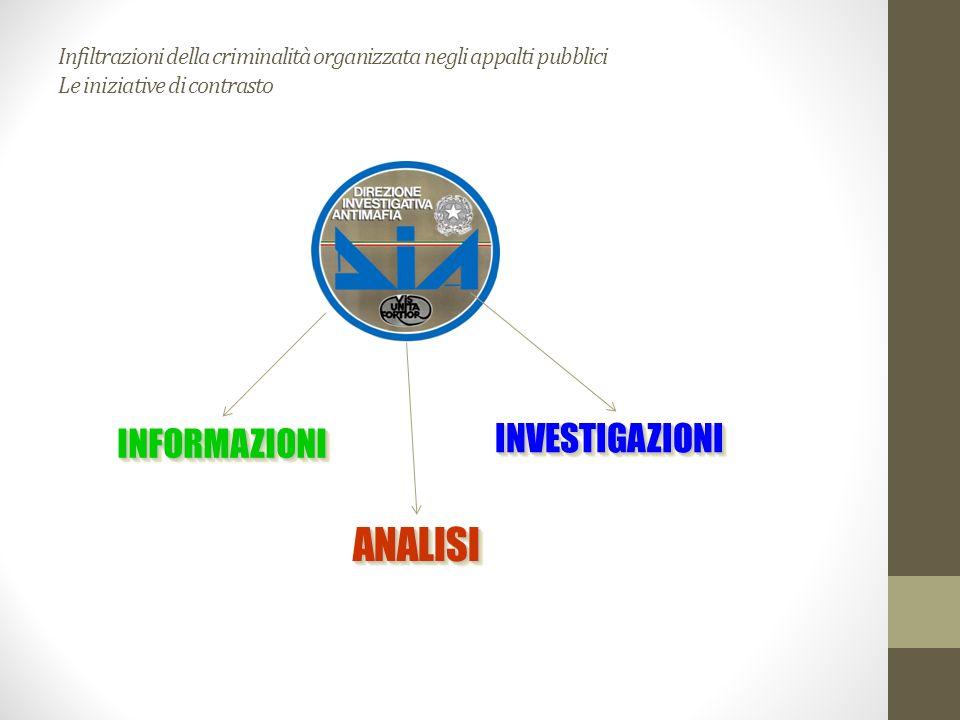 Infiltrazioni della criminalità organizzata negli appalti pubblici Le iniziative di contrasto INFORMAZIONIINFORMAZIONI INVESTIGAZIONIINVESTIGAZIONI AN