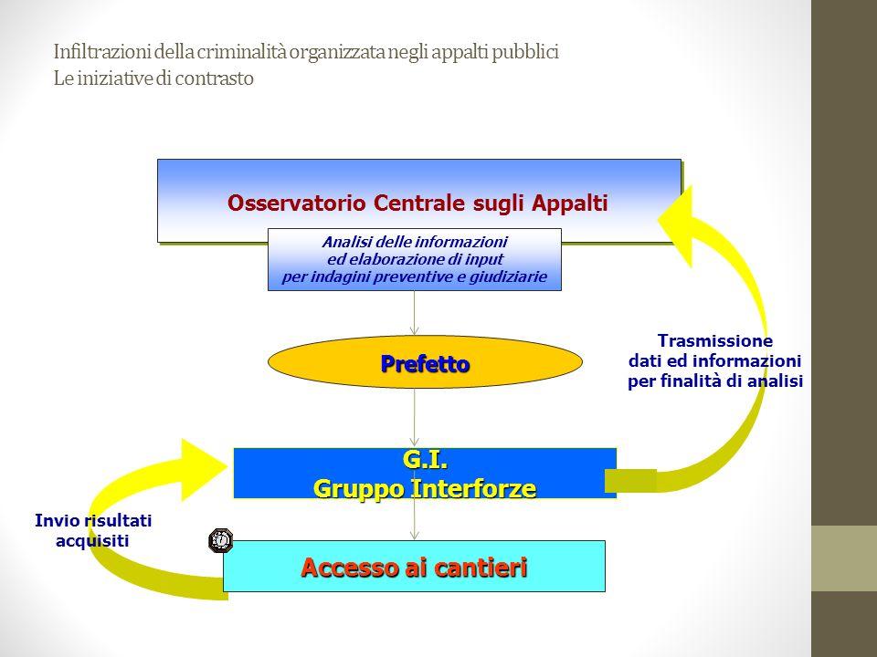 Invio risultati acquisiti Osservatorio Centrale sugli Appalti Prefetto G.I. Gruppo Interforze Accesso ai cantieri Analisi delle informazioni ed elabor