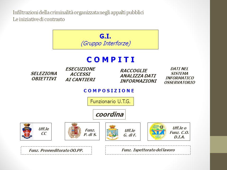 Infiltrazioni della criminalità organizzata negli appalti pubblici Le iniziative di contrasto G.I. (Gruppo Interforze) SELEZIONA OBIETTIVI C O M P I T