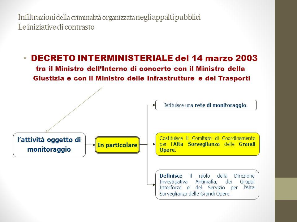 Infiltrazioni della criminalità organizzata negli appalti pubblici Le iniziative di contrasto DECRETO INTERMINISTERIALE del 14 marzo 2003 tra il Minis