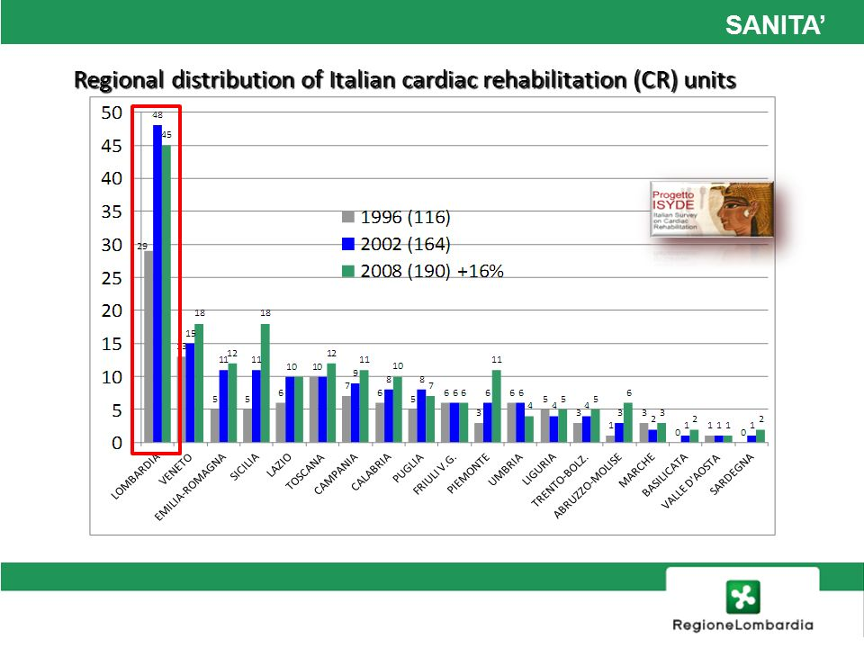 SANITA Regional distribution of Italian cardiac rehabilitation (CR) units