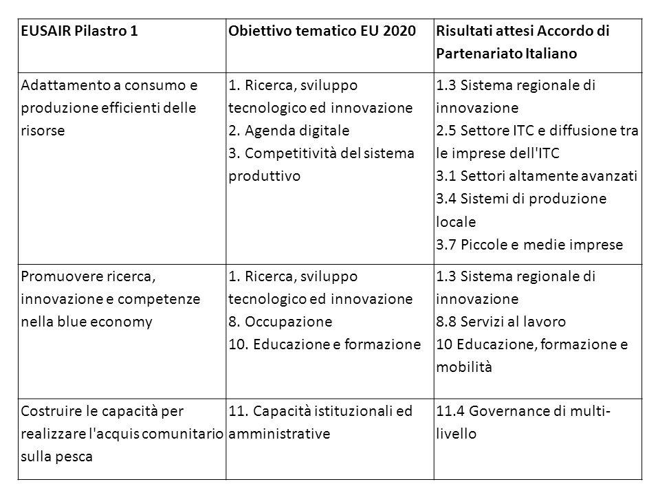 EUSAIR Pilastro 1Obiettivo tematico EU 2020 Risultati attesi Accordo di Partenariato Italiano Adattamento a consumo e produzione efficienti delle risorse 1.