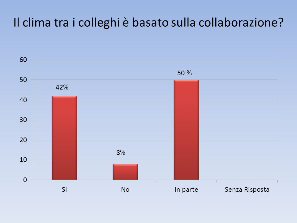 Il clima tra i colleghi è basato sulla collaborazione 42% 8%