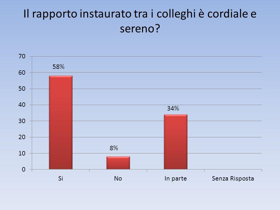 Il rapporto instaurato tra i colleghi è cordiale e sereno 58% 8%