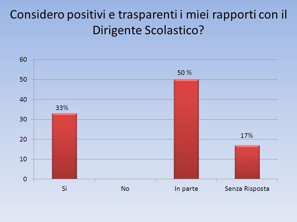 Considero positivi e trasparenti i miei rapporti con il Dirigente Scolastico 33%
