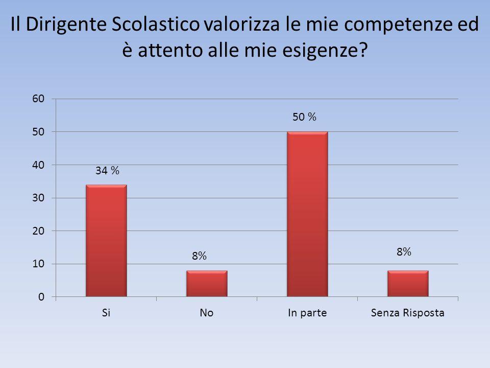 Il Dirigente Scolastico valorizza le mie competenze ed è attento alle mie esigenze 34 % 8%
