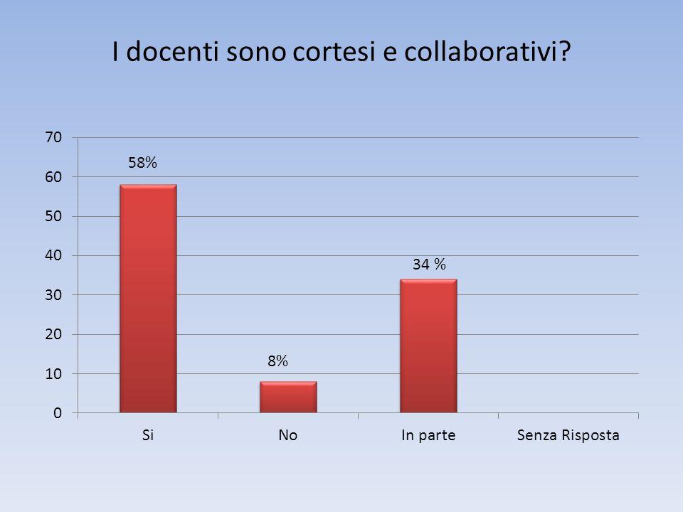I docenti sono cortesi e collaborativi 58% 8%