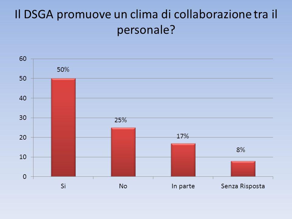 Il DSGA promuove un clima di collaborazione tra il personale 50% 25%