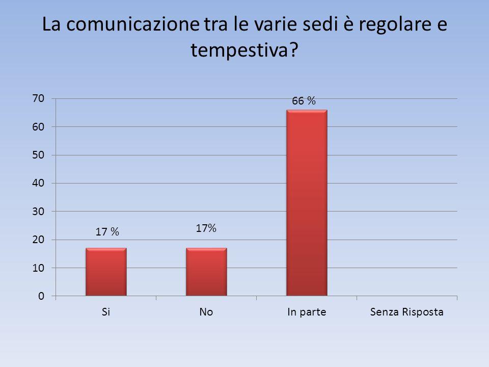 La comunicazione tra le varie sedi è regolare e tempestiva 17 %