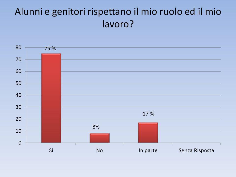 Alunni e genitori rispettano il mio ruolo ed il mio lavoro 75 % 8%
