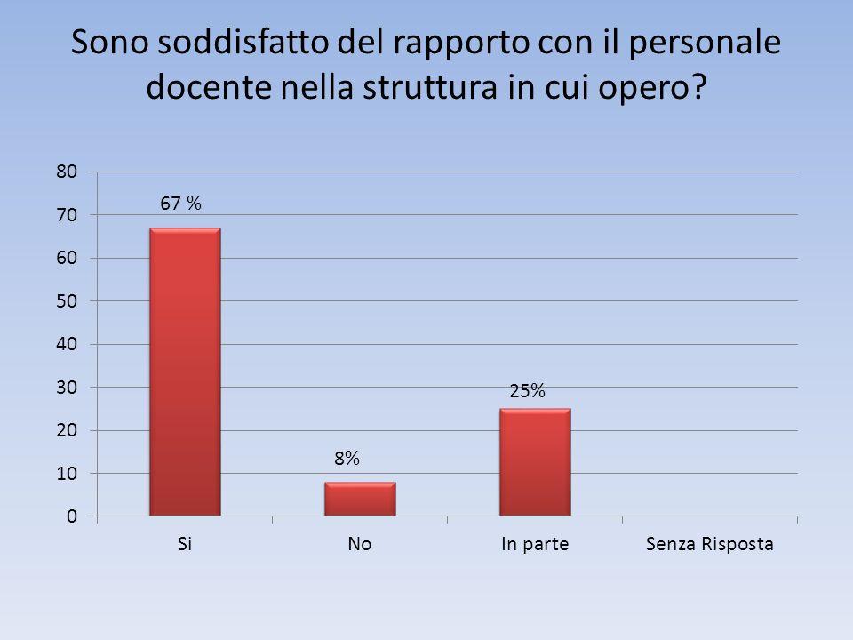 Sono soddisfatto del rapporto con il personale docente nella struttura in cui opero 67 % 8%