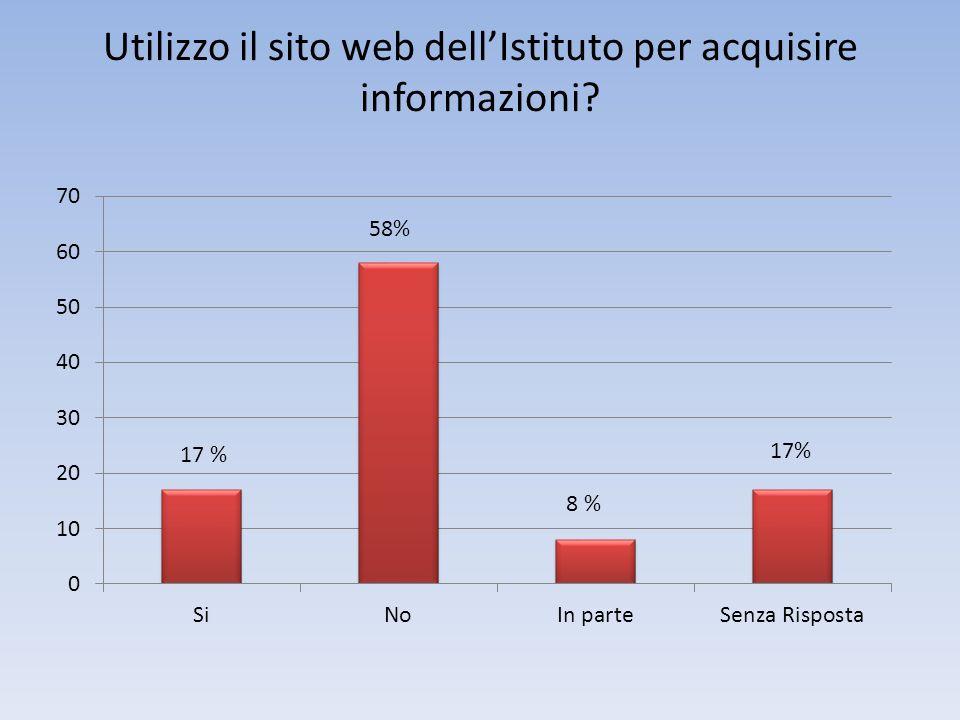 Utilizzo il sito web dellIstituto per acquisire informazioni 17 % 58%