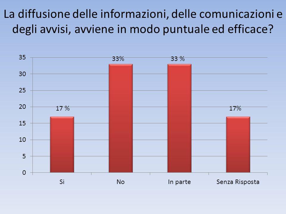 La diffusione delle informazioni, delle comunicazioni e degli avvisi, avviene in modo puntuale ed efficace.