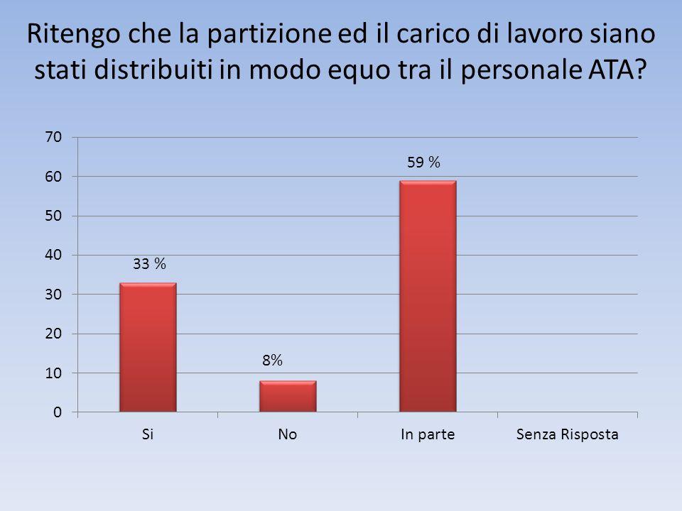 Il DSGA promuove un clima di collaborazione tra il personale? 50% 25%