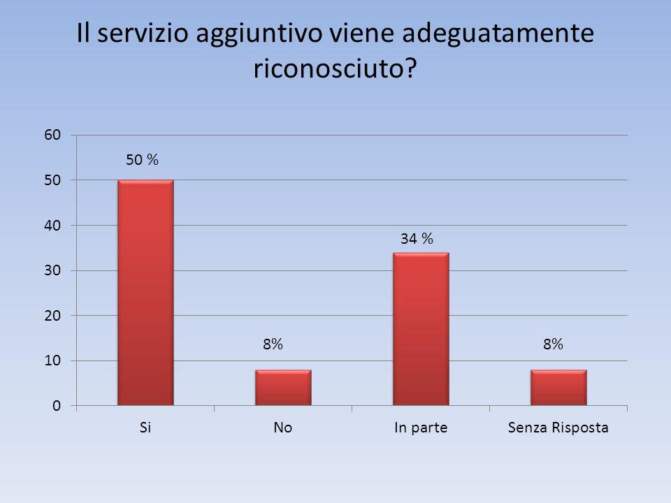 Il servizio aggiuntivo viene adeguatamente riconosciuto 50 % 8%