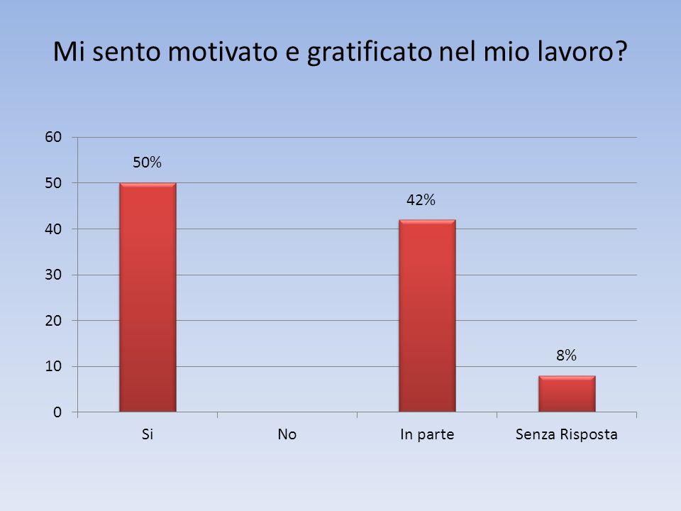 Mi sento motivato e gratificato nel mio lavoro 50%