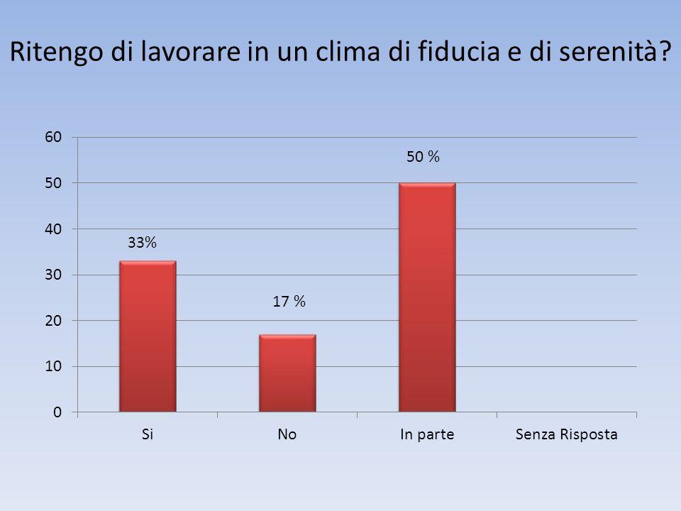Ritengo di lavorare in un clima di fiducia e di serenità 17 % 33%