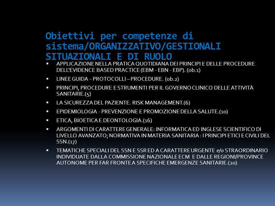 Obiettivi per competenze di sistema/ORGANIZZATIVO/GESTIONALI SITUAZIONALI E DI RUOLO APPLICAZIONE NELLA PRATICA QUOTIDIANA DEI PRINCIPI E DELLE PROCEDURE DELL EVIDENCE BASED PRACTICE (EBM - EBN - EBP).