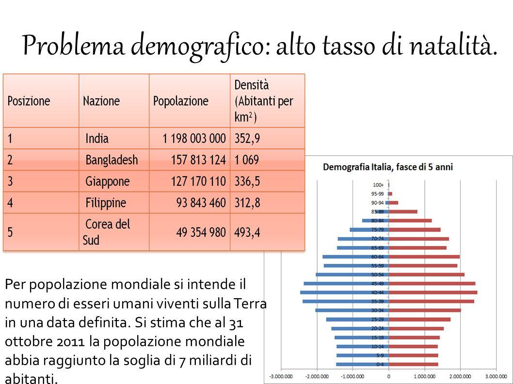 Problema demografico: alto tasso di natalità. Per popolazione mondiale si intende il numero di esseri umani viventi sulla Terra in una data definita.