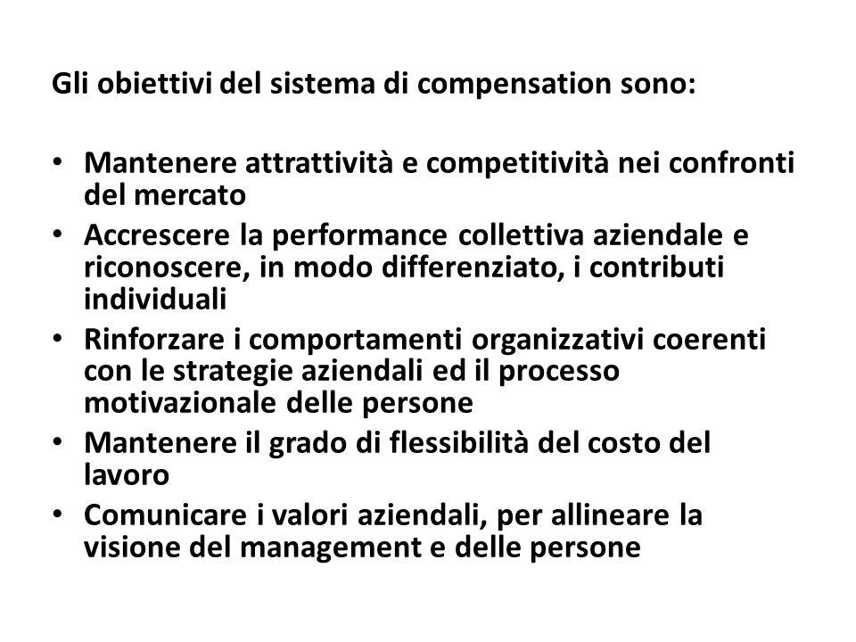 Gli obiettivi del sistema di compensation sono: Mantenere attrattività e competitività nei confronti del mercato Accrescere la performance collettiva