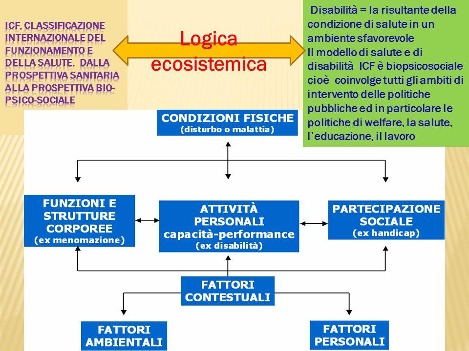 Disabilità = la risultante della condizione di salute in un ambiente sfavorevole Il modello di salute e di disabilità ICF è biopsicosociale cioè coinv