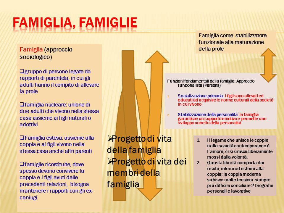 Funzioni fondamentali della famiglia: Approccio funzionalista (Parsons) 1. Socializzazione primaria: i figli sono allevati ed educati ad acquisire le