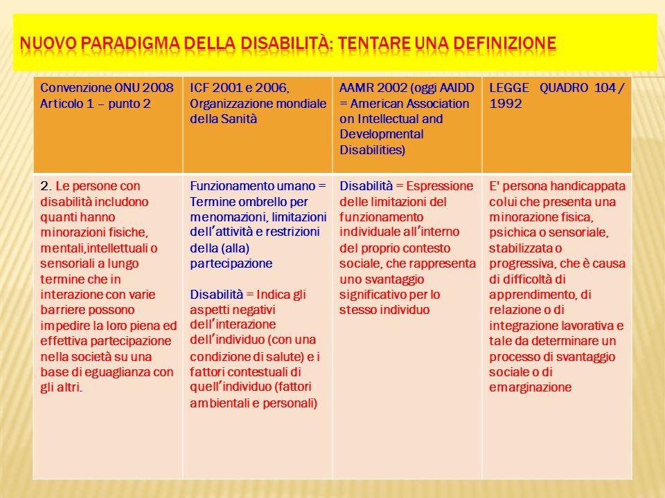Convenzione ONU 2008 Articolo 1 – punto 2 ICF 2001 e 2006, Organizzazione mondiale della Sanità AAMR 2002 (oggi AAIDD = American Association on Intell