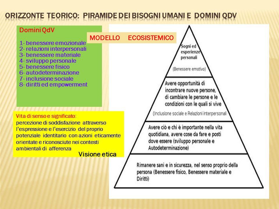 Domini QdV 1- benessere emozionale 2- relazioni interpersonali 3- benessere materiale 4- sviluppo personale 5- benessere fisico 6- autodeterminazione