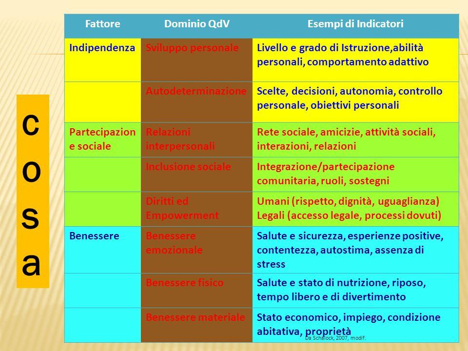 FattoreDominio QdVEsempi di Indicatori IndipendenzaSviluppo personaleLivello e grado di Istruzione,abilità personali, comportamento adattivo Autodeter