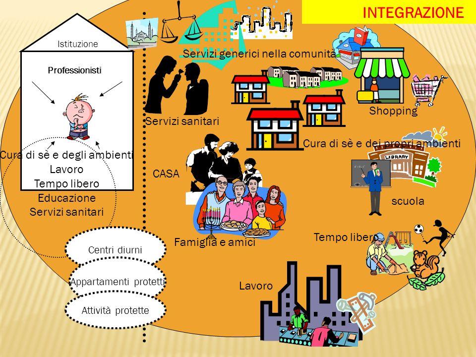 Cura di sè e dei propri ambienti Shopping scuola Tempo libero Lavoro CASA Famiglia e amici Cura di sè e degli ambienti Lavoro Tempo libero Educazione