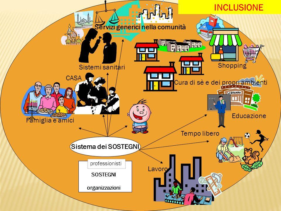 SOSTEGNI organizzazioni Sistema dei SOSTEGNI professionisti Servizi generici nella comunità Shopping Cura di sè e dei propri ambienti Educazione Tempo