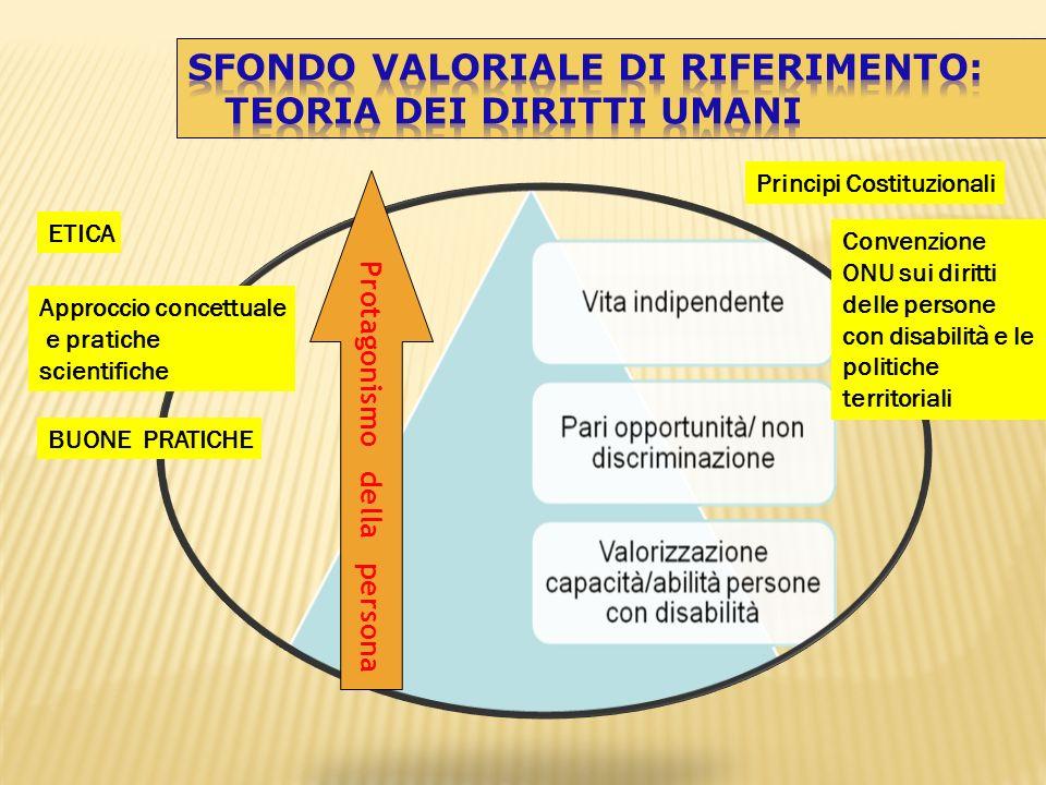 Protagonismo della persona Convenzione ONU sui diritti delle persone con disabilità e le politiche territoriali Principi Costituzionali ETICA BUONE PR