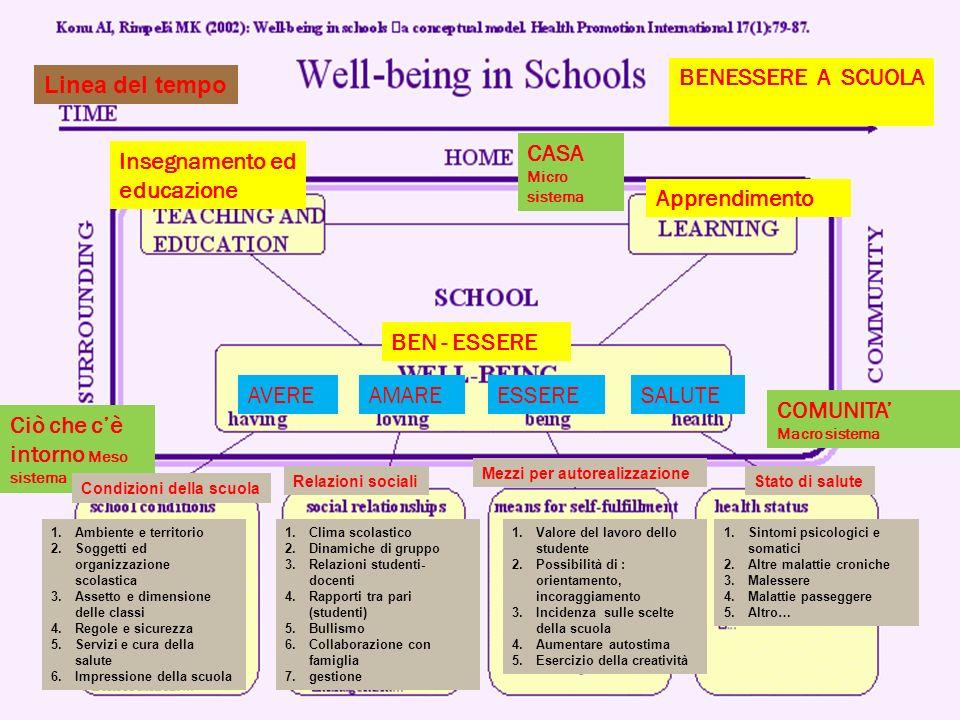 Insegnamento ed educazione BENESSERE A SCUOLA Apprendimento Ciò che cè intorno Meso sistema BEN - ESSERE CASA Micro sistema COMUNITA Macro sistema AVE